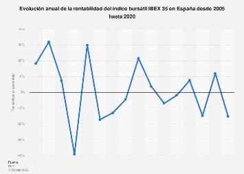 Evolución anual de la rentabilidad del índice bursátil IBEX 35 en España 2005-2017
