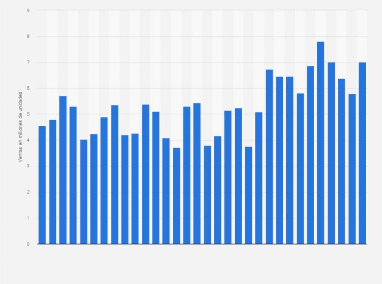 cc8b1a992b0 Número total de ordenadores Apple Mac vendidos a nivel mundial del primer  trimestre de 2015 al primer trimestre de 2018 (en millones de unidades)