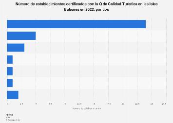 Establecimientos certificados con la Q de Calidad Turística según tipo Baleares 2017