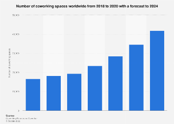 Number of coworking spaces worldwide 2005-2018