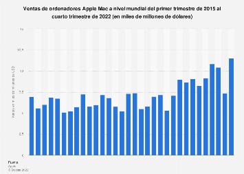 Volumen de ventas globales de Apple Mac T1 2015-T4 2018