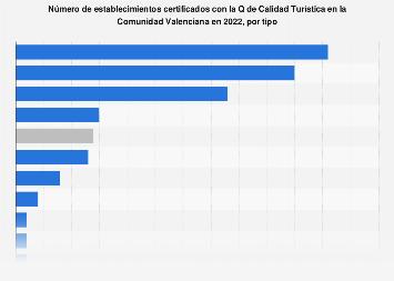 Establecimientos certificados con la Q de Calidad Turística C. Valenciana 2018