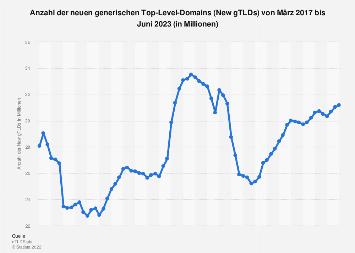 Anzahl neuer generischer Top-Level-Domains bis März 2019