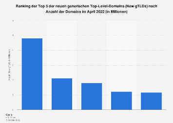 Ranking der Top 5 New gTLDs nach Anzahl der Domains im September 2019