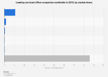 Market share of the leading shared office companies worldwide 2019