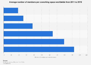 Average number of members per coworking space worldwide 2011-2017