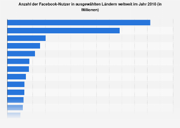 Wie viele mitglieder hat facebook weltweit