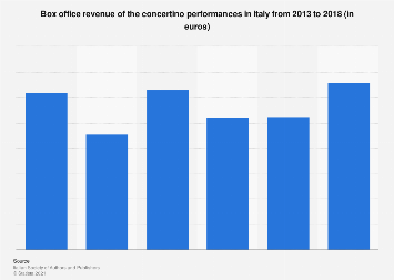 Italy: box office of concertinos 2013-2016