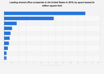Leading shared office companies in the U.S. by space leased 2018