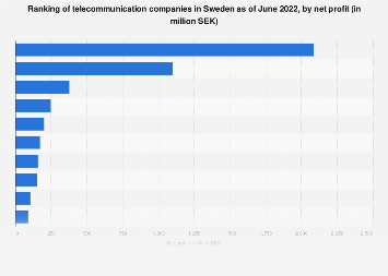 Ranking of profitable telecommunication companies in Sweden 2017