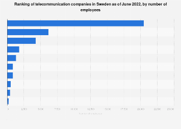 Ranking of telecommunication companies in Sweden 2017, by number of employees