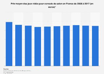 Prix des jeux vidéo pour console de salon en France 2008-2017
