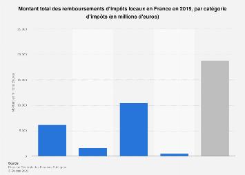 Montant des dégrèvements d'impôts locaux par type d'impôt en France 2018