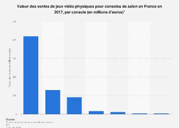 Valeur des jeux vidéo physiques pour console de salon vendus France 2017, par support
