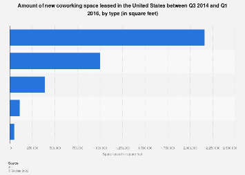 New coworking space leased in the U.S. 2016, by type