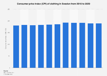 Consumer price index (CPI) of clothing in Sweden 2005-2016