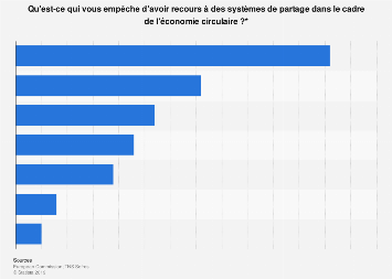 Freins à la participation à des systèmes de partage selon les Français 2013