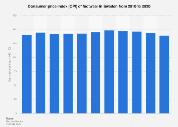 Consumer price index (CPI) of footwear in Sweden 2005-2016