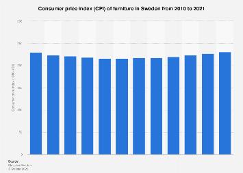 Consumer price index (CPI) of furniture in Sweden 2007-2017