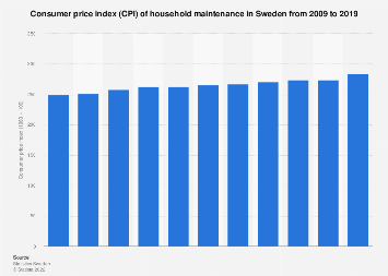 Consumer price index (CPI) of household maintenance in Sweden 2008-2018