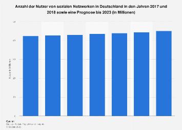 Prognose zur Anzahl der Nutzer sozialer Netzwerke in Deutschland bis 2022