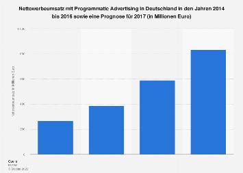 Nettowerbeumsätze mit Programmatic Advertising in Deutschland bis 2017