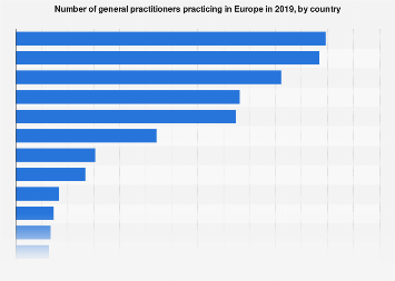 General practitioners practising in Europe in 2015, by country