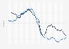 Fertilitätsrate in der BRD und DDR bis 1990
