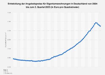 Kaufpreis für Eigentumswohnungen (alle Baujahre) in Deutschland bis 2017