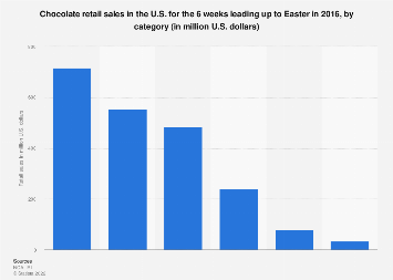 Easter chocolate retail sales in the U.S. 2016, by category