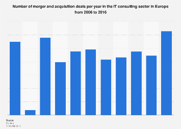 Number of IT consulting sector deals for mergers and acquisitions in Europe 2016