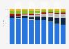 Umfrage zu den meist genutzten Radioempfangsarten in Deutschland bis 2018