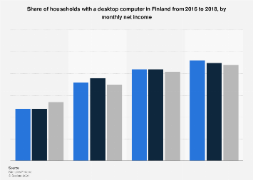 Share of households with a desktop computer in Finland 2016-2017, by net income
