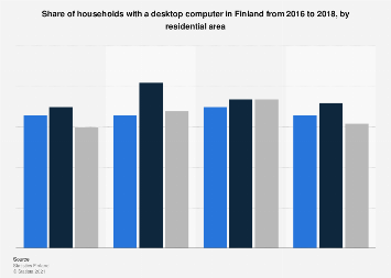 Share of households with a desktop computer in Finland 2016-2017, by residential area