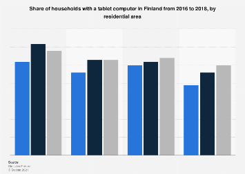 Share of households with a tablet computer in Finland 2016-2017, by residential area