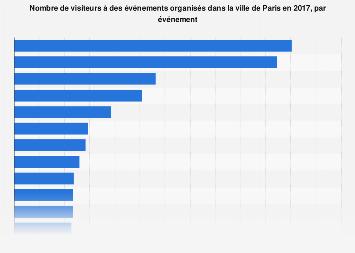 Nombre de visiteurs par salon à Paris 2017