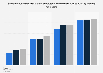 Share of households with a tablet computer in Finland 2016-2017, by net income