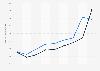 Nombre de ventes de logements de la société immobilière 3F France 2012-2016