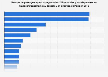 Transport de passagers en avion sur les lignes au départ ou pour Paris en 2017