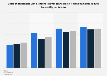 Share of households with landline internet connection in Finland 2016-2017, by income
