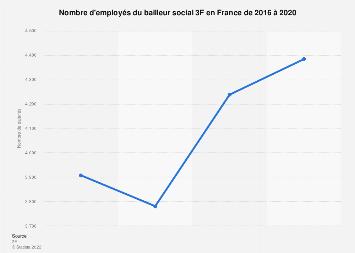 Nombre de salariés en CDI de la société immobilière 3F France 2012-2016