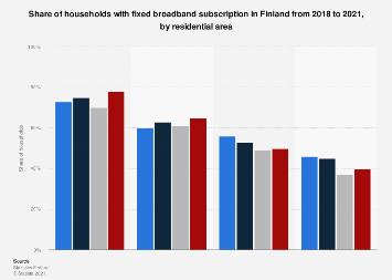 Share of households with a landline internet connection in Finland 2016-2017, by area