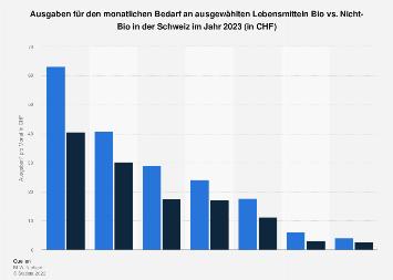 Ausgaben für den Bedarf an Lebensmitteln Bio vs. Nicht-Bio in der Schweiz 2018