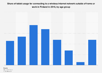 Share of tablet usage for connecting to a wireless network in Finland 2016, by age
