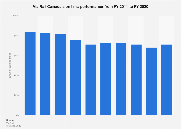 On time performance - Via Rail Canada 2011-2017