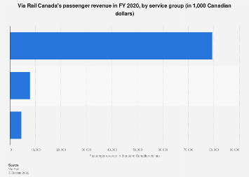 Passenger revenue by service group- Via Rail Canada 2016