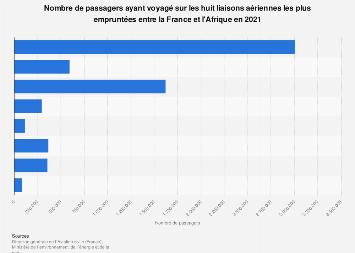 Transport aérien de passagers entre la France et l'Afrique en 2017