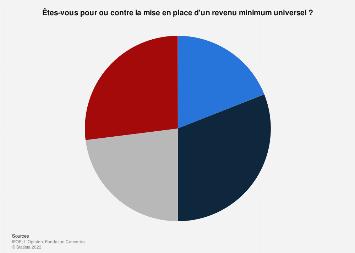 Adhésion des Français à la mise en place d'un revenu universel en France 2016