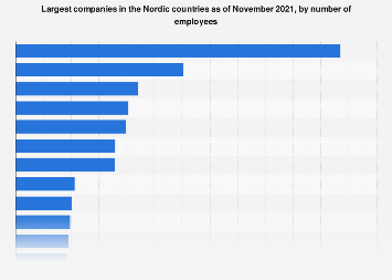 Nordics: top 20 biggest companies, by number of employees