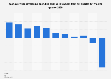 Advertising spending change in Sweden Q1 2016 to Q1 2017